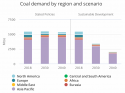 Consommation de charbon dans 2 scénarios du World Energy Outlook 2019