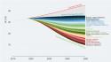 Figure 2 – Economies de CO2 par technologie nécessaires d'ici 2050 pour respecter les engagements climatiques. Source: AIE 2019