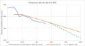 Émissions de CO2, UE, système d'échanges de quotas d'émission