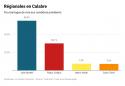 Élections régionales en Calabre, pourcentages des votes