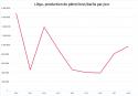 Chute catastrophique de la production de pétrole après la guerre civile