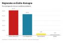 Résultats des élections régionales en Émilie-Romagne