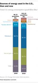 Sources d'énergie aux États-Unis