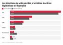Élections législatives anticipées en Roumanie 2020
