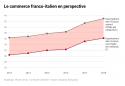 Importations de la France venant d'Italie (en milliards d'euros)