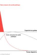 aplatir la courbe - avec ou sans mesures de santé publique infections virales covid-19 pandémie crise santé monde tests OMS