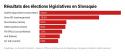 Résultat des élections législatives en Slovaquie