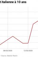 Les obligations de l'etat Italie à 10 ans en période coronavirus