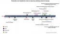 Coronavirus dans le temps en France, Italie et Corse
