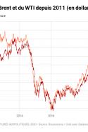 En pleine crise du COVID-19, une guerre du pétrole inédite