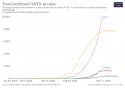 courbe évolution & cas totaux de coronavirus en Europe + Corée du Sud