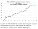 Courbe banques centrales crise financière covid-19 économie mondiale