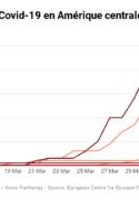 Graphique diffusion pandémie de covid-19 pays amérique centrale pandémie covid-19 santé publique gestion crise