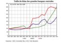 Courbe taille du bilan des grandes banques centrales crise financière covid-19 économie mondiale