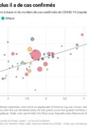 graphique courbe cas de covid-19 pandémie États santé stratégie tests OMS vaccins monde crise épidémie médecine