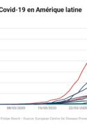 graphique courbe cas de coronavirus dans les pays de l'Amérique Centrale et du Sud Argentine, Mexique et Brésil Amérique latine société pauvreté accès à l'eau villes covid-19