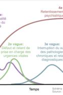 Graphique conséquences dégats collatéraux de la pandémie de Covid-19 effets du Covid-19 sur la population gestion de crise sanitaire