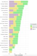 Graphique Leonardo CarellaVeepstakes 2020 : Qui sera la vice-présidente de Joe Biden ? Kamala Harris Primaires démocrates élections présidentielles américaines 2020 Trump politique intérieure américaine USA États-Unis Elizabeth Warren