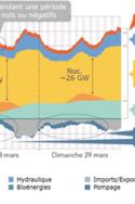 Graphique 2 nucléaire projets planning construction centrales nucléaires relance économique énergie économie environnement